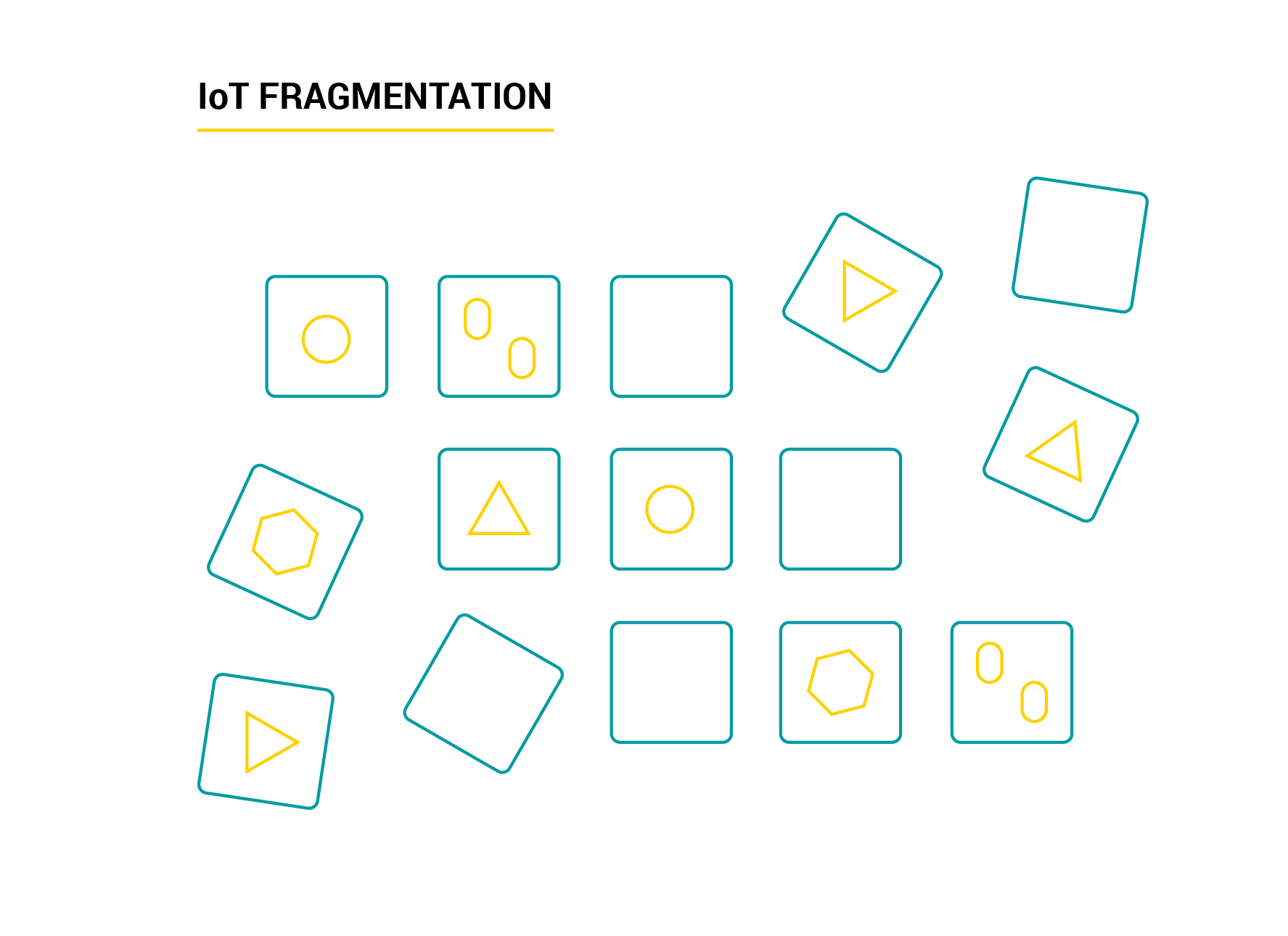 IoT fragmentation