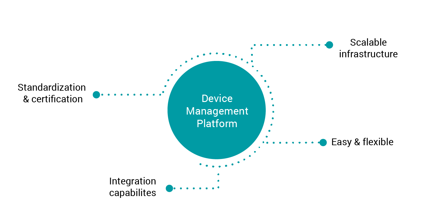 IoT Platform Integration Capabilities
