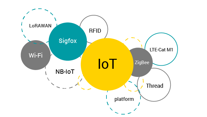 What Technologies are Used in IoT—Technology Behind Internet of Things