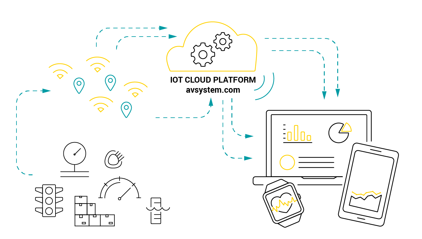 Benefits of a Cloud Platform in the IoT