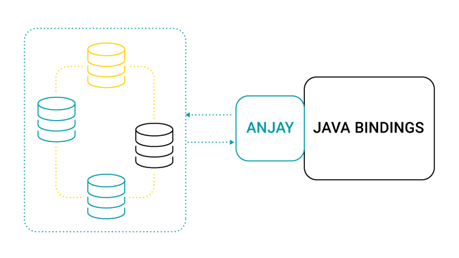 Java Bindings for Anjay