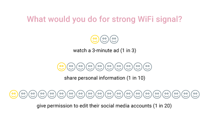 What would you do for strong WiFi signal