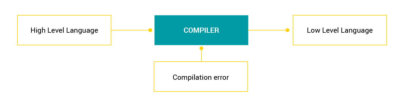 Can we trust the compiler — or a story of corrupted stack