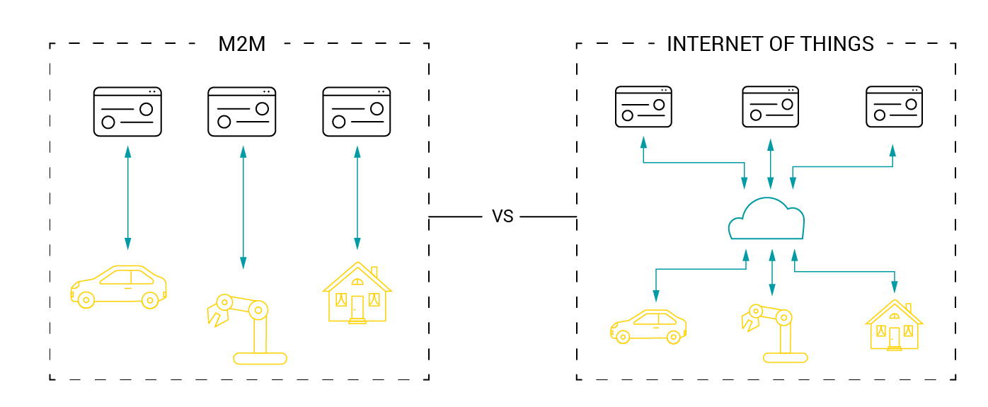 Understanding the differences between M2M and IoT