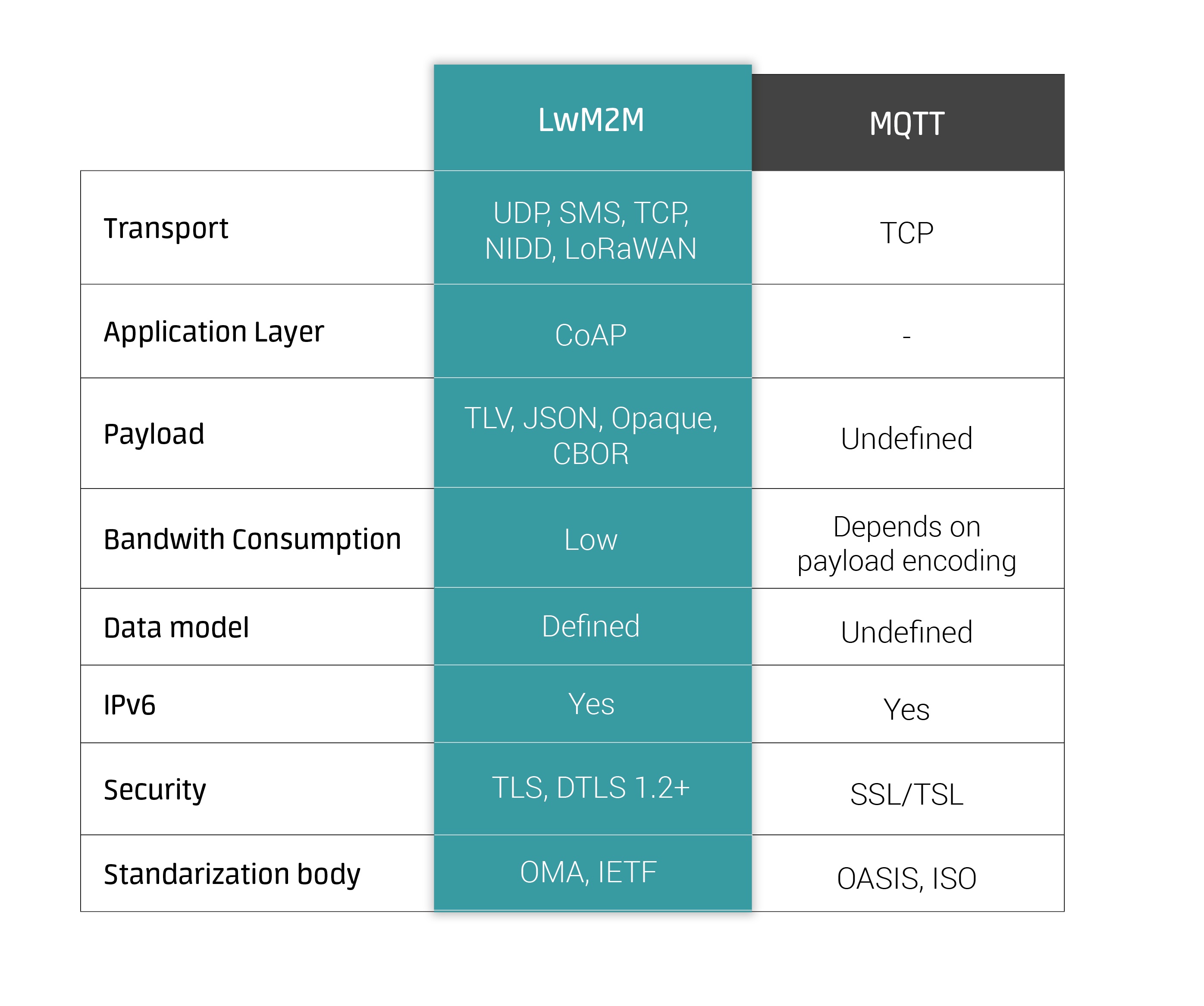 LwM2M vs MQTT: Differences