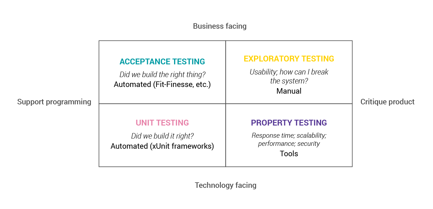 The Selenium Tests Tale