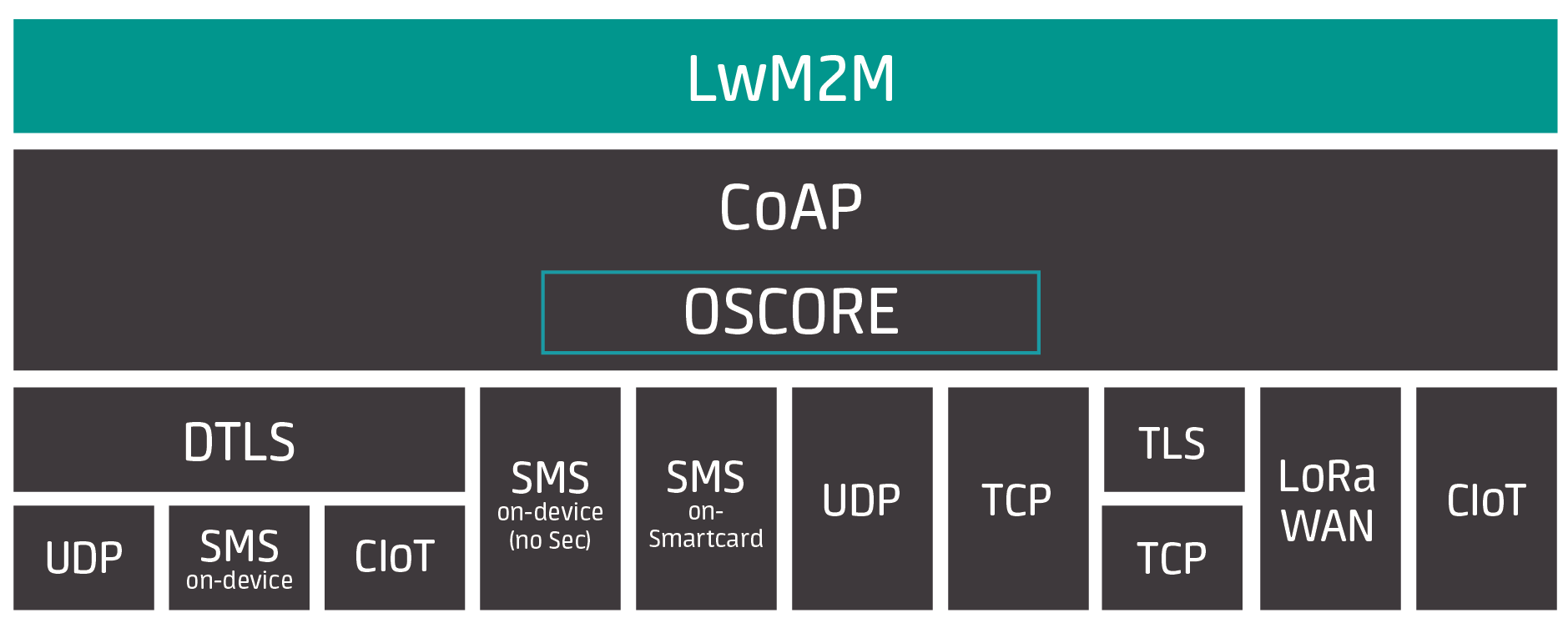 LwM2M above all other IoT protocols