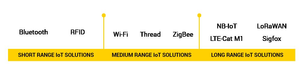 Các giải pháp IoT